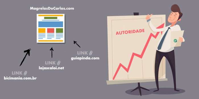 Backlinks transferindo autoridade (pagerank)